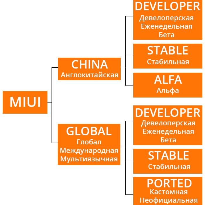 Все о прошивках MIUI Xiaomi: Global и China, Stable и
